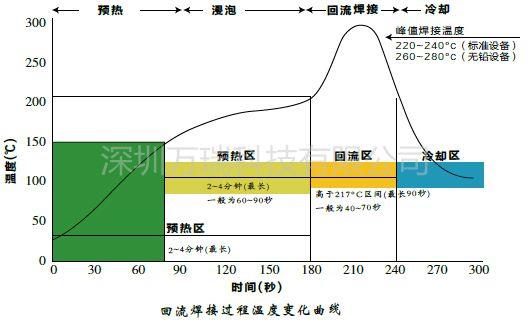 05回流焊温度曲线